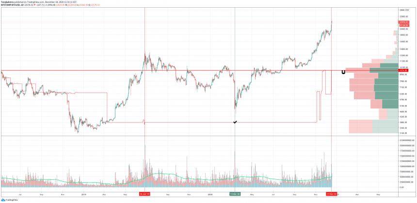 inversión de volumen real de bitcoinm VRPR