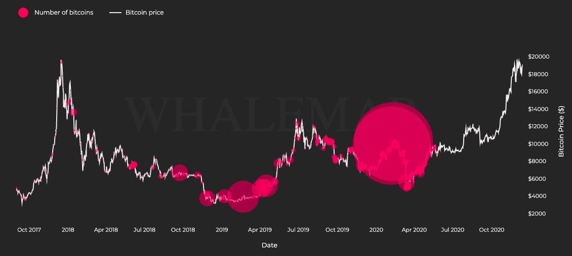 ¿Qué significa el muro de venta a $ 23800 para el precio de Bitcoin?