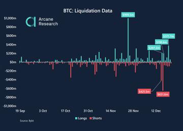 Lo que hizo Bitcoin después de la liquidación de cortos de $ 1 mil millones