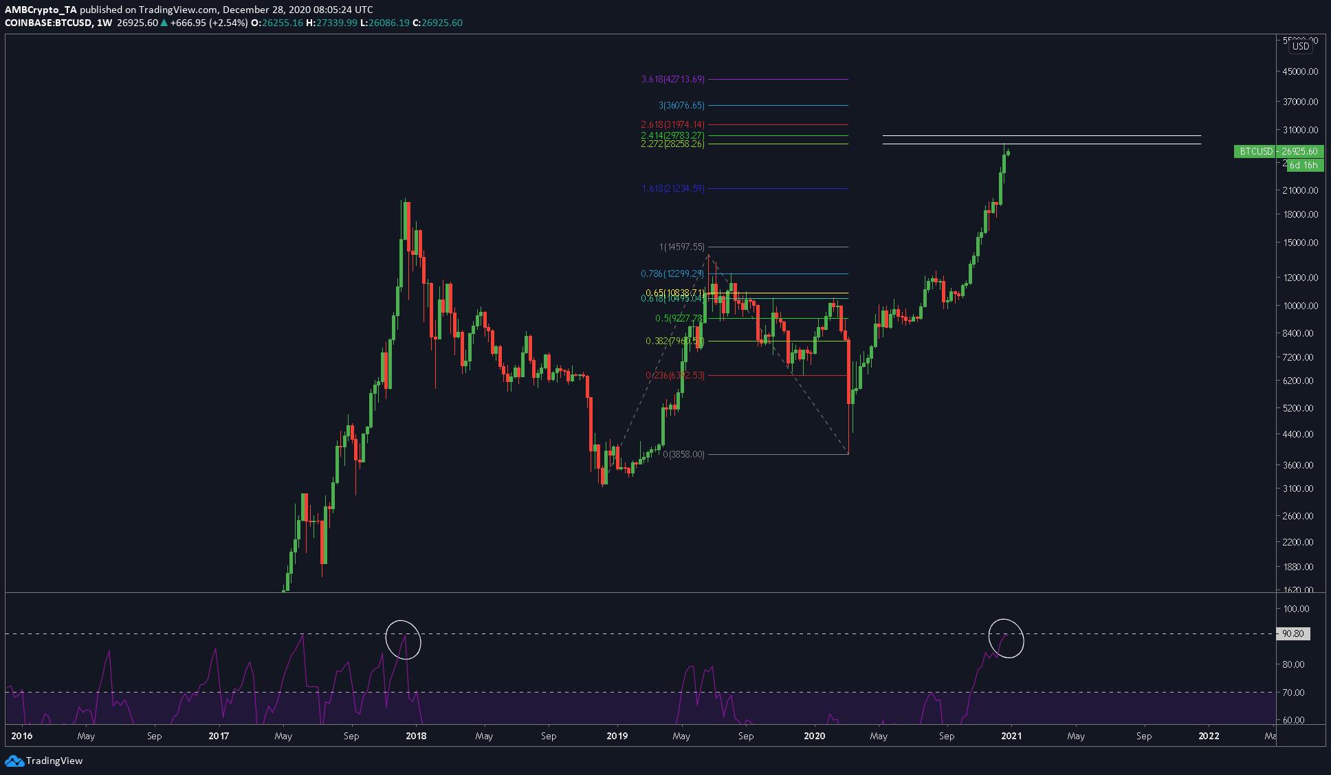 ¿Debería vender mi Bitcoin todavía?