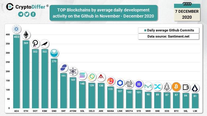 Gráfico que muestra las principales cadenas de bloques por actividad de desarrollo diaria promedio en Github en noviembre de 2020