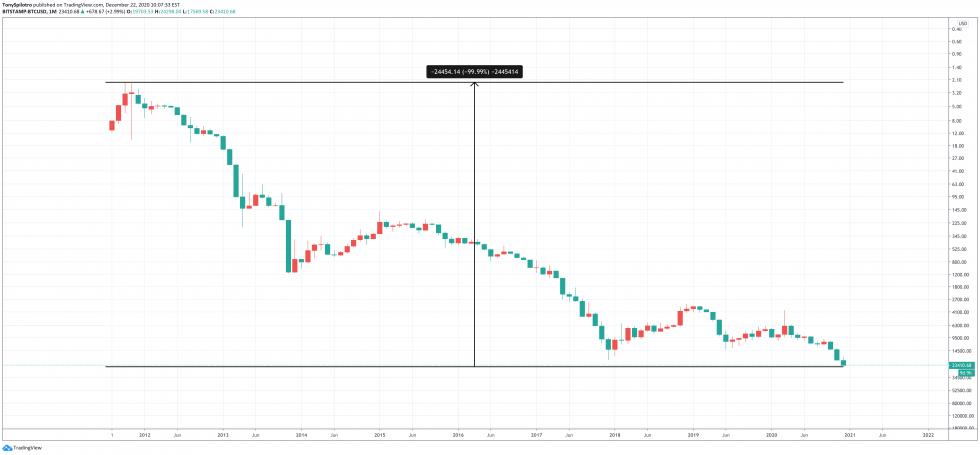 Bitcoin dólar 99 por ciento