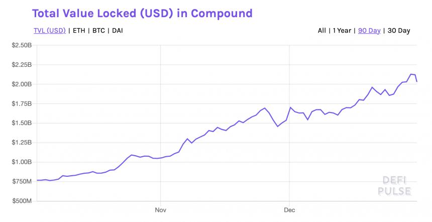 DeFi, finanzas descentralizadas, Bitcoin, compuesto, Ethereum