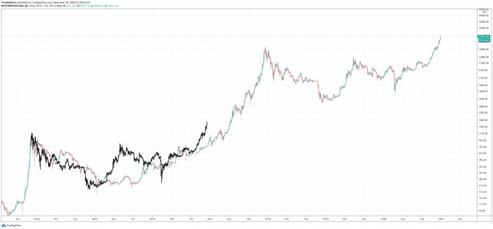 préstamo de bitcoin