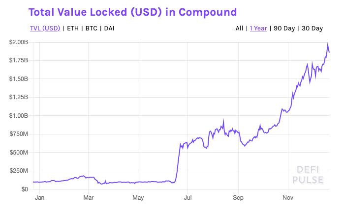 Por qué los Bitcoiners pueden haber cambiado el enfoque a DeFi Mania