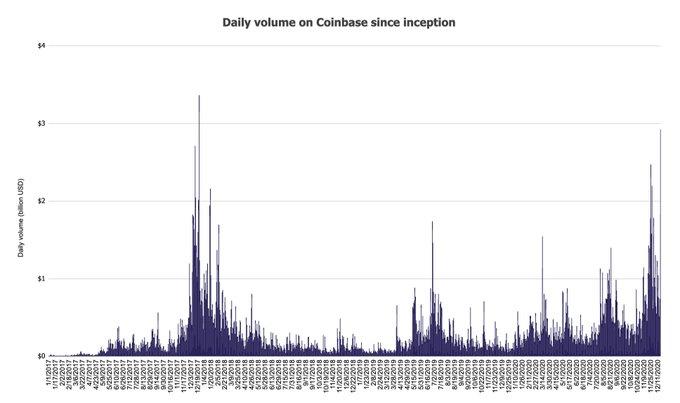 Coinbase registra $ 13.6 mil millones en volumen comercial en 5 días