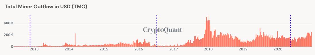 Por que los mineros no están tirando Bitcoin incluso por encima de $ 23000