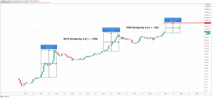 Bitcoin 100000 target deutsche bank encuesta