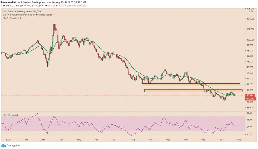Dólar estadounidense, DXY