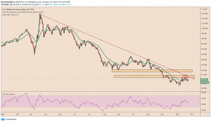 Índice del dólar estadounidense, DXY, dólar estadounidense
