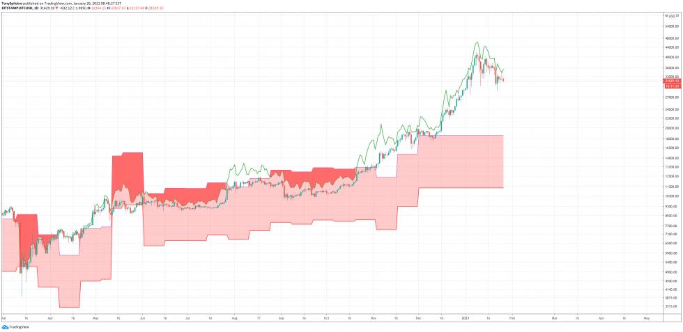 costo de producción de bitcoin btc mineros charles edwards