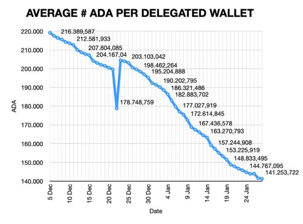 Gráfico que muestra la disminución en el número promedio de ADA por billetera delegada (Fuente: Pieter Nierop)