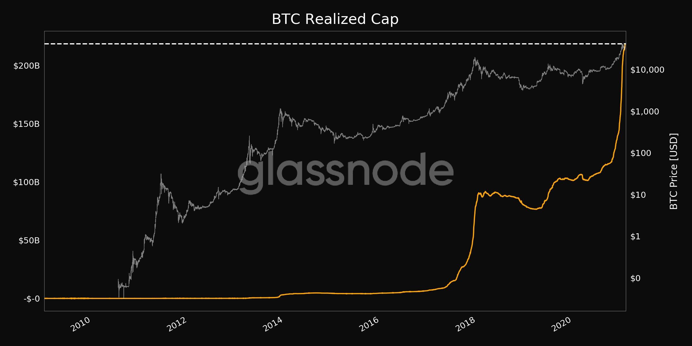 Las salidas de Bitcoin Miner golpean a ATH, que sigue