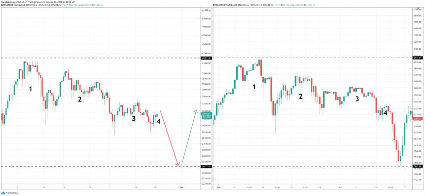 fractal de precio de bitcoin