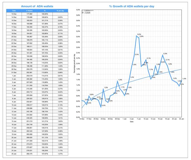 Captura de pantalla que muestra el porcentaje de crecimiento diario de nuevas carteras ADA por día (Fuente: Pieter Nierop)