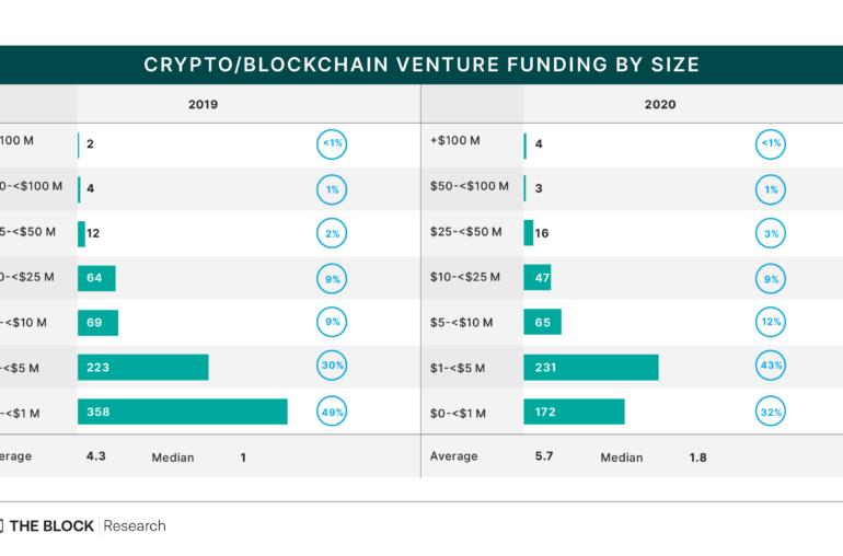 El tamaño promedio de la financiación de empresas criptográficas creció alrededor del 33% en 2020