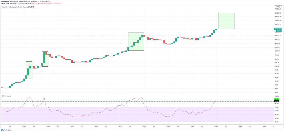 bitcoin mensual rsi
