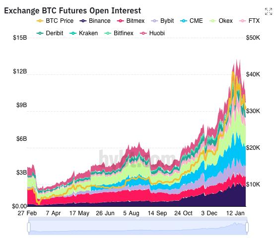 OI de futuros de BTC de vuelta al nivel pre ATH