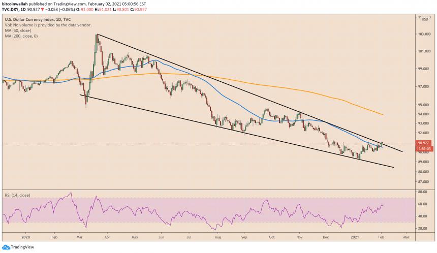 Índice del dólar estadounidense, DXY
