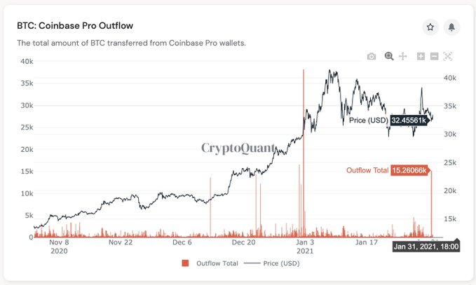 Las salidas de Bitcoin de Coinbase están en aumento, ¿que sigue?