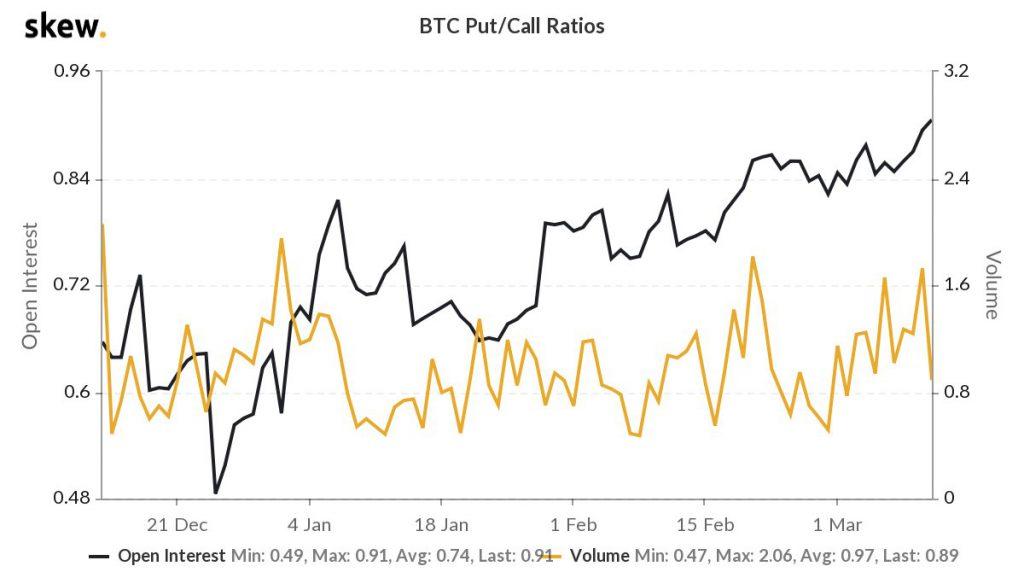 ¿Qué sigue para Bitcoin en función de la acción del precio de las opciones?