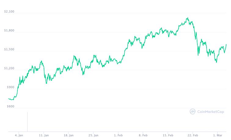 Por que los aumentos de tarifas de Ethereum pueden ser causados por la venta de pánico