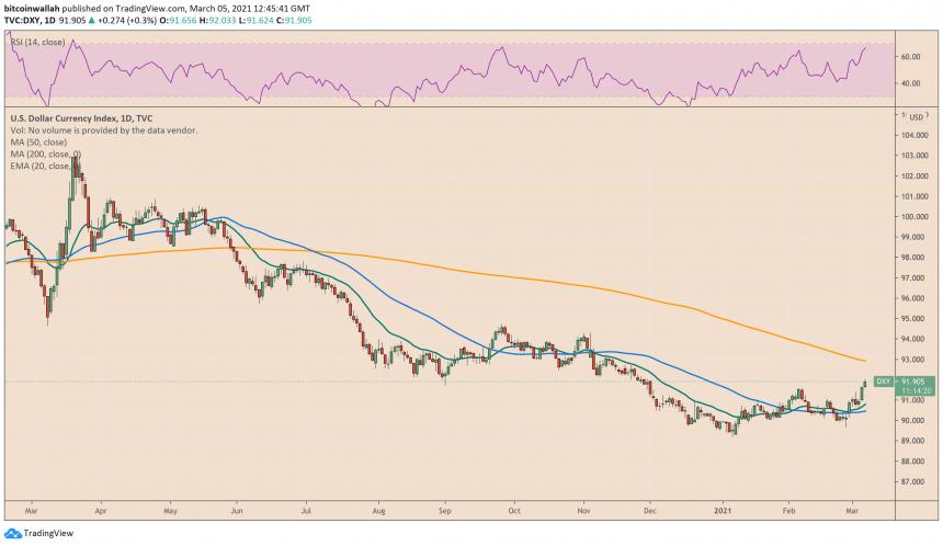 Índice del dólar estadounidense, dólar estadounidense, DXY, bitcoin