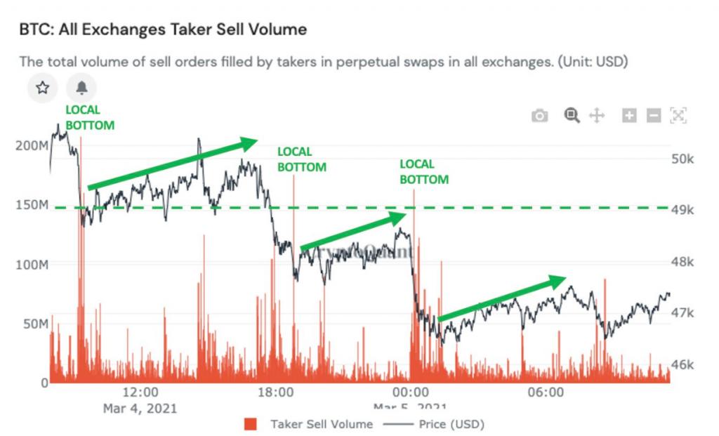Por que los depósitos de ballenas de Bitcoin pueden provocar una caída de precios