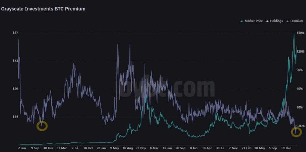 ¿Hemos llegado a la cima del repunte de precios de Bitcoin?