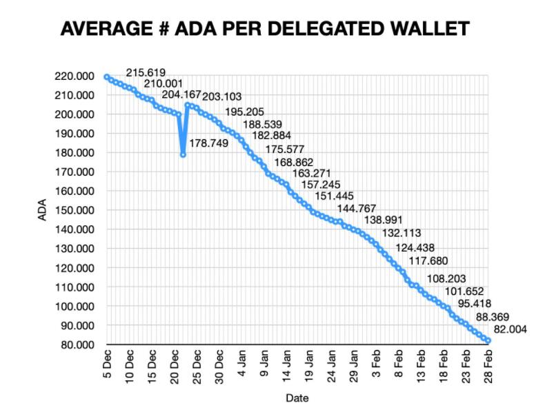 Gráfico que muestra el número promedio de ADA por billetera delegada desde el 5 de diciembre de 2020 hasta el 28 de febrero de 2021