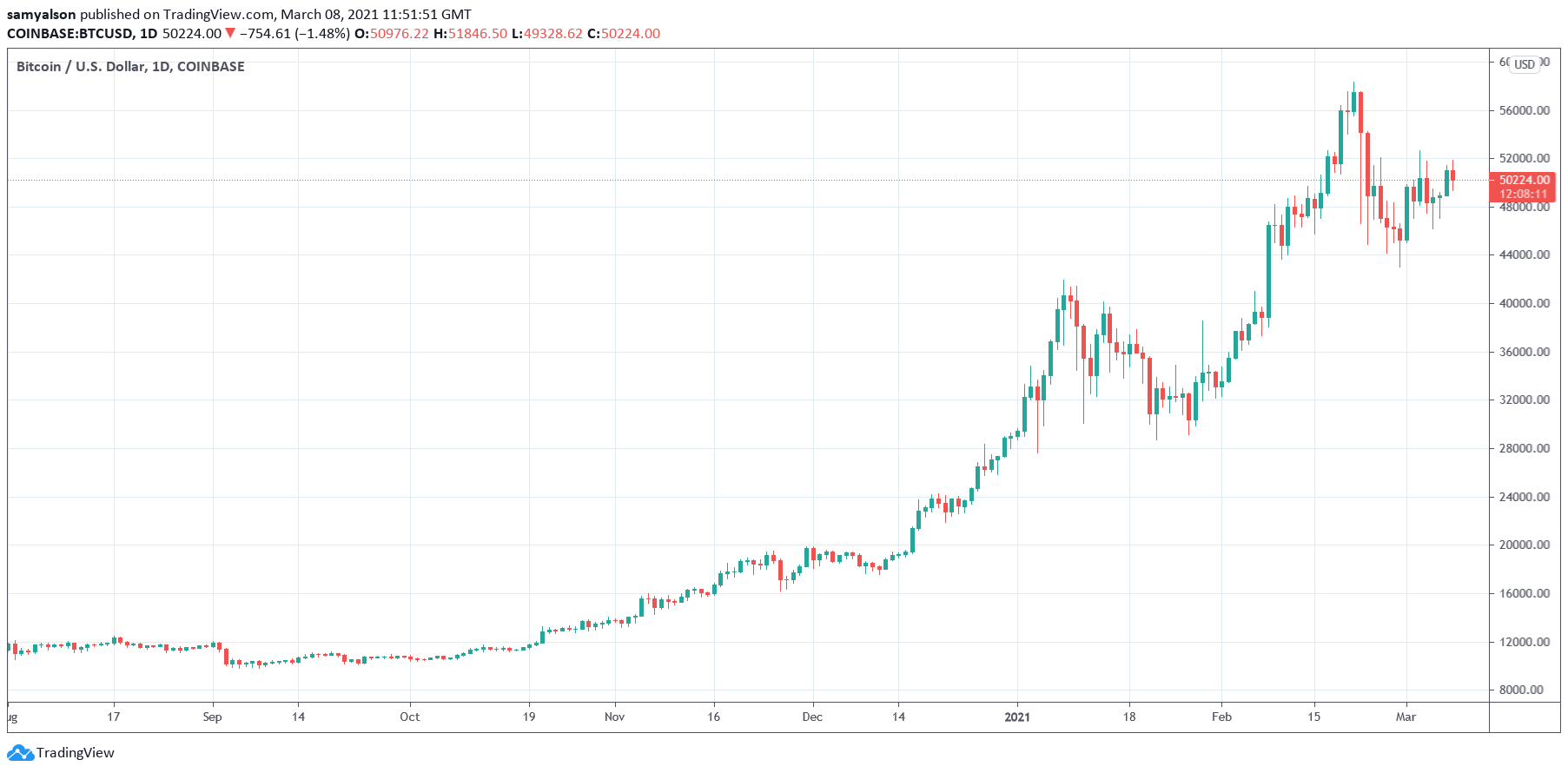 Gráfico diario de Bitcoin