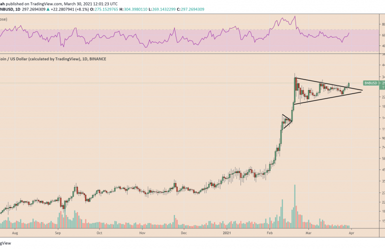 Binance Coin breaks out of the symmetrical triangle channel. Source: BNBUSD on TradingView.com