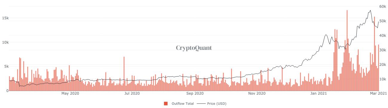 Por qué el aumento de la afluencia de Bitcoin de los mineros puede no ser bajista