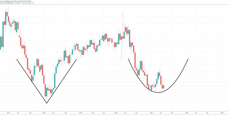 bitcoin dólar dxy adán y eva