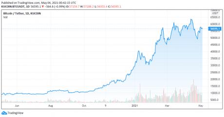 Gráfico de precios de BTC, el año pasado - TradingView