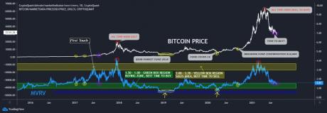 Corriente de Bitcoin MVRV