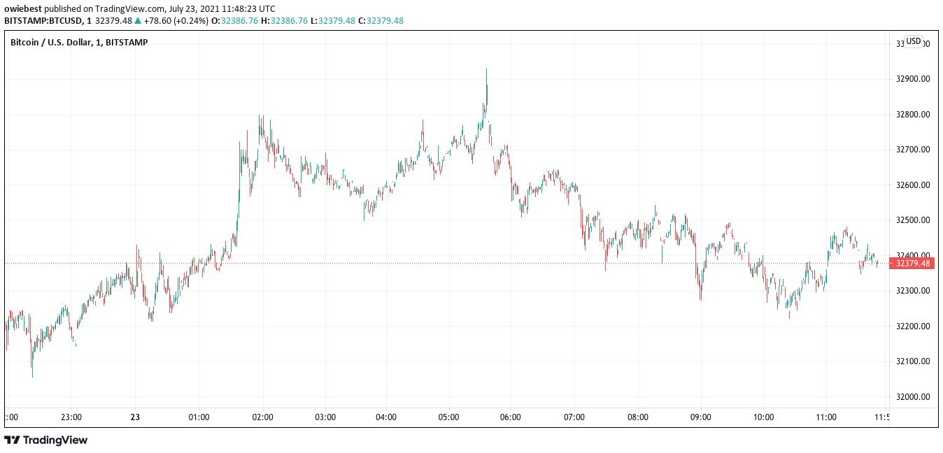 Gráfico de precios de Bitcoin de TradingView.com