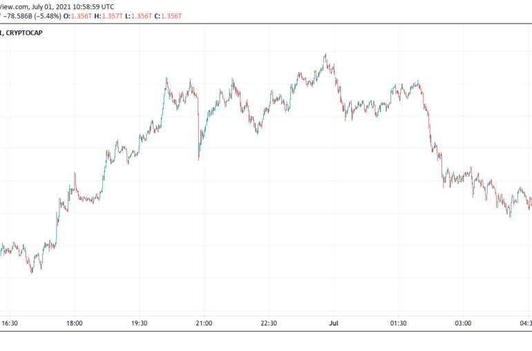 capitalización del mercado criptográfico de TradingView.com
